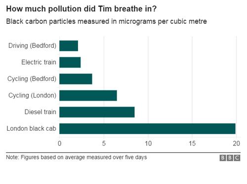 Автомобилисты страдают от загрязнения воздуха сильнее, чем велосипедисты