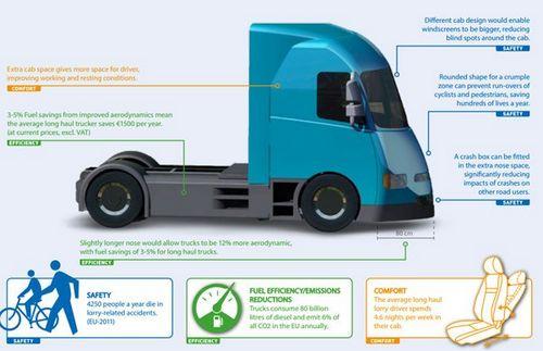 Европейские велосипедисты против грузовиков