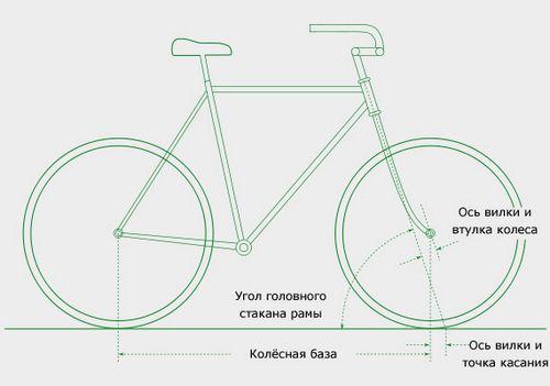 Физика, почему велосипед не падает