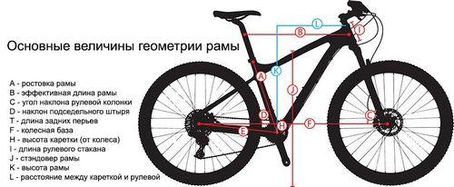 Геометрия велосипедной рамы - недостижимый идеал.