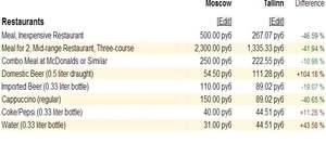 Ищете страну, в которой дешевле жить? сервис для сравнения цен