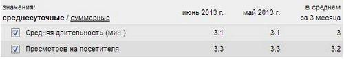 Итоги за 1.5 года и немного статистики сайта kotovski.net