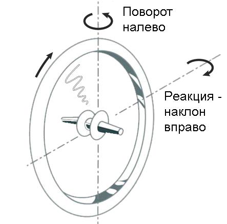 Как держать равновесие на велосипедевлияние гироскопического эффекта на большой скорости