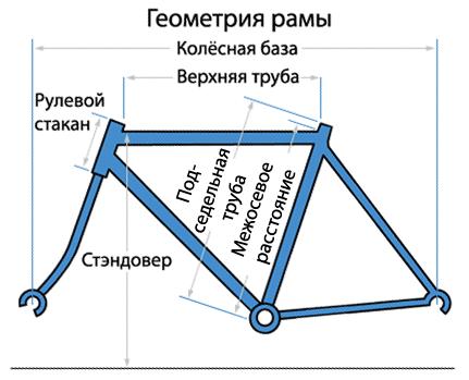 Как правильно выбрать шоссейный велосипед