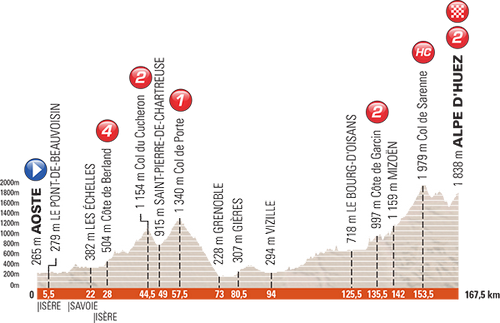 Питер кеннах выиграл седьмой этап критериума дофине 2017