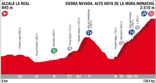 Пятнадцатый этап вуэльты испании - вторая победа лопеса