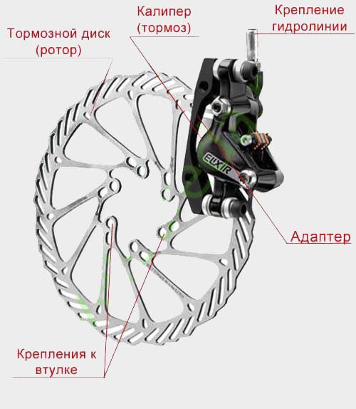 Регулировка дисковых тормозов