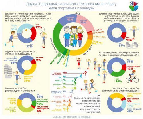 Тюменцы внесли предложения в работу спортплощадок города