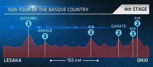 Тур страны басков 2016: победителем четвертого этапа стал самуэль санчес