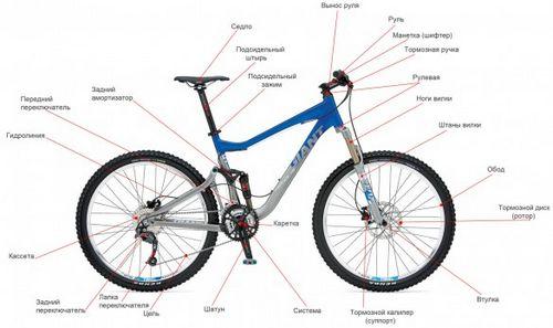 Устройство горного велосипеда (терминология)