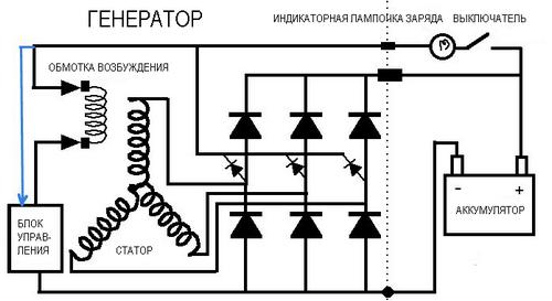 Устройство и принцип работы автомобильного генератора постоянного тока в составе велогенератора